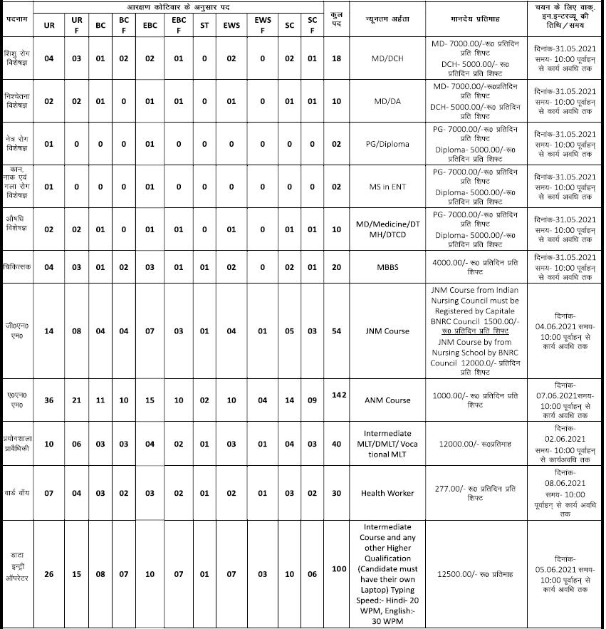 Bihar New Job Vacancy 2021